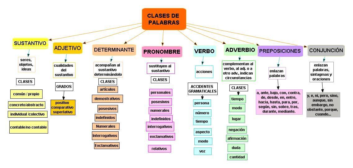 Clasificacion De Las Palabras Clasificación De Palabras Categorías Gramaticales Sintactico