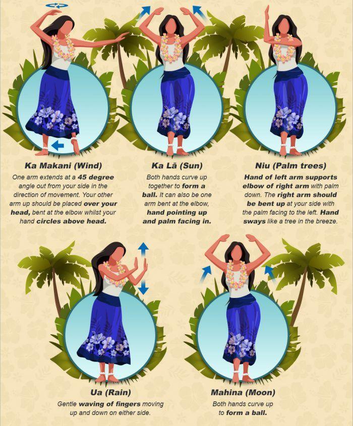 Demystifying Hula The Evolution Of Hawaiian Dance Hawaiian Hula Dance Polynesian Dance Hawaiian Dancers