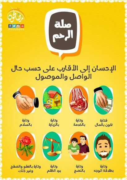 صلة الرحم Quran Verses Verses School