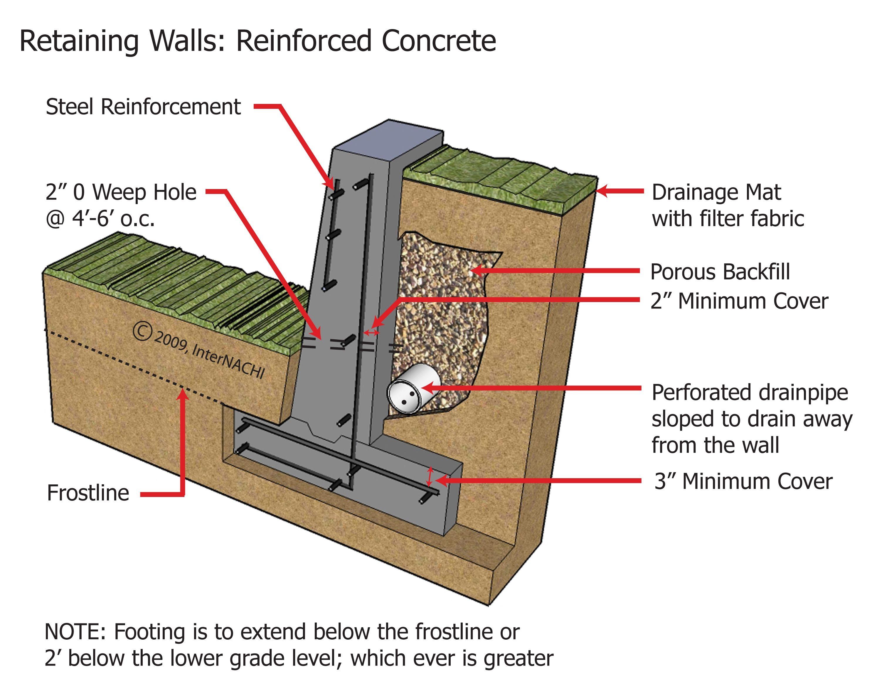 Concrete Retaining Wall Retaining Wall Retaining Wall Blocks Concrete Retaining Walls