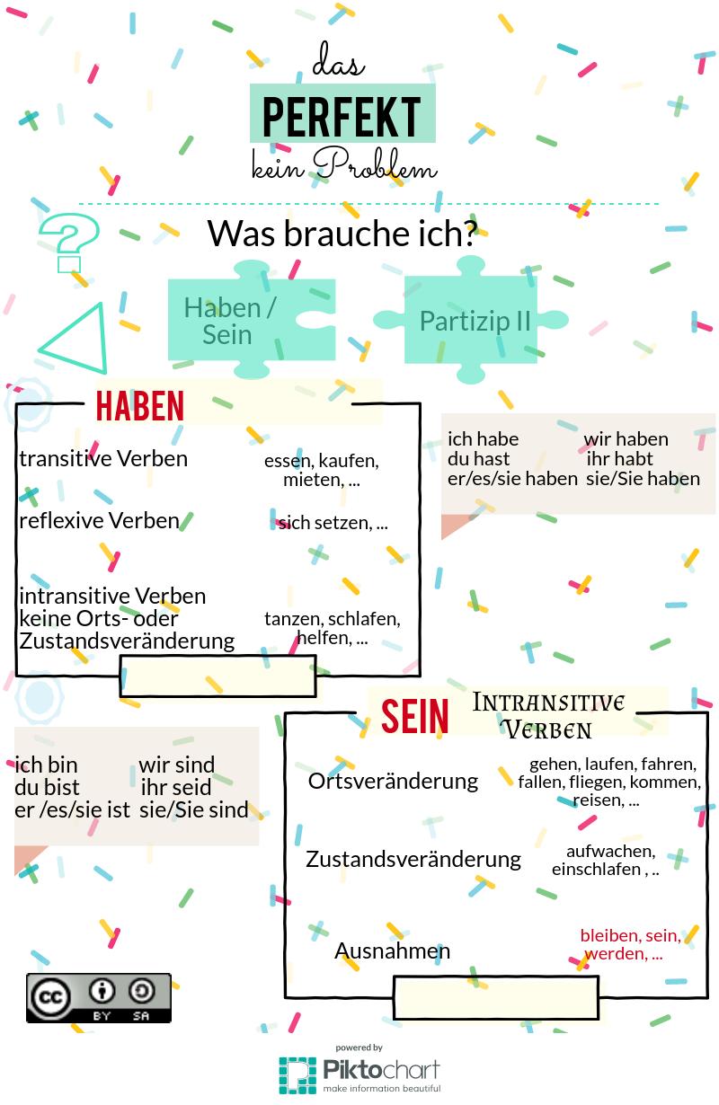 Perfekt mit haben oder sein, Deutsch, A1, A2 | German Language ...