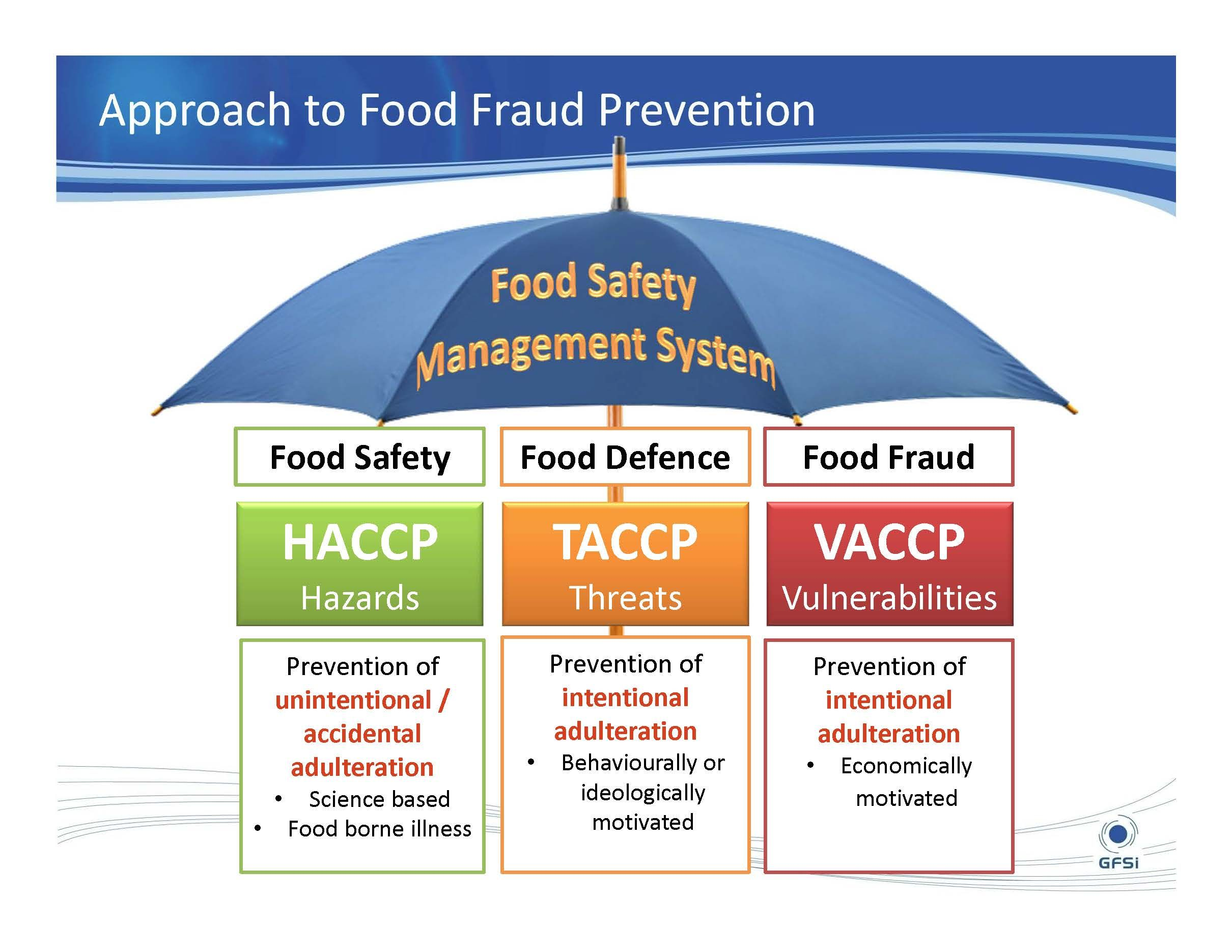 Approach to food fraud prevention Safety management