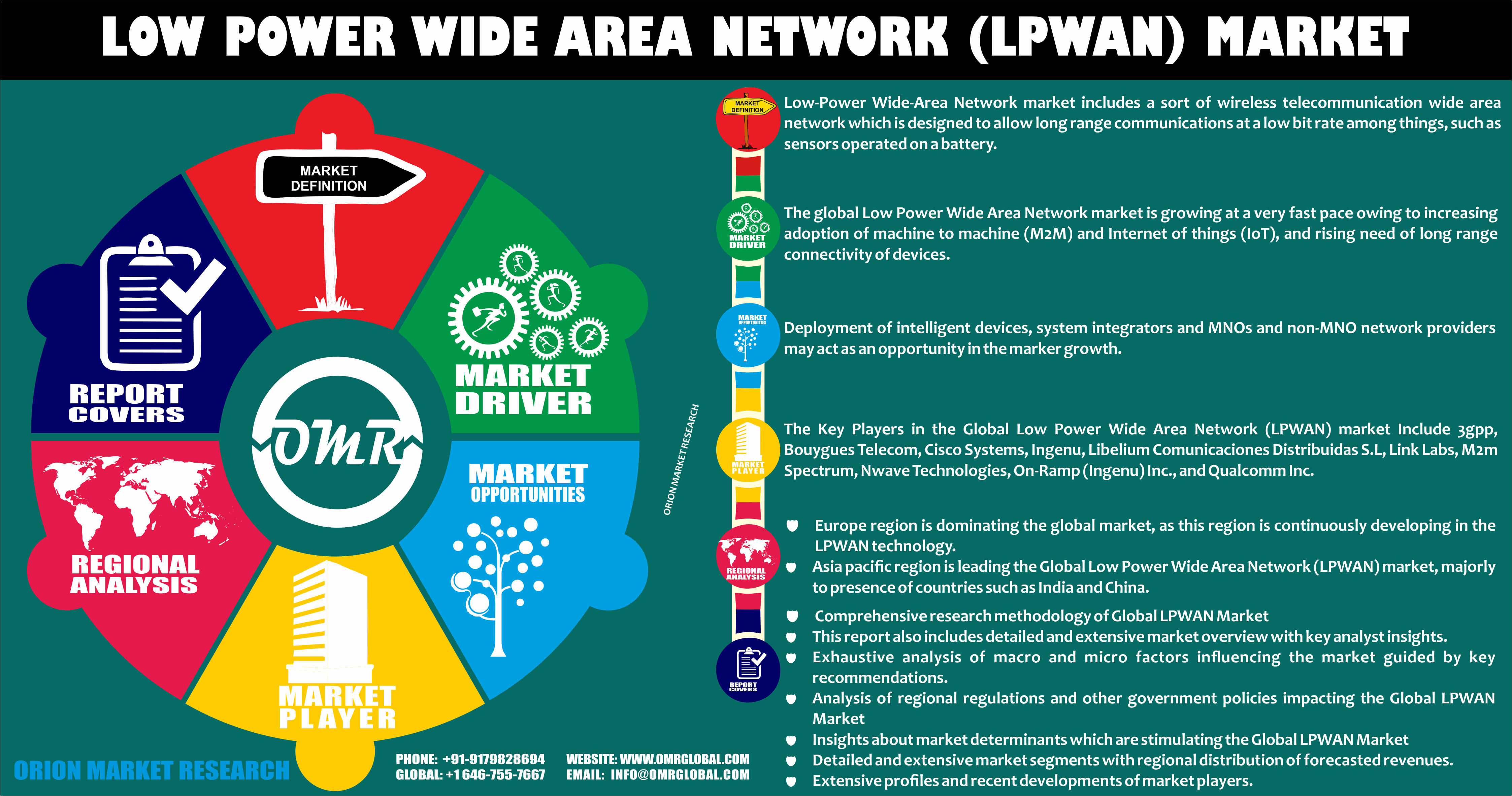 Low Power Wide Area Network Market Size, LPWAN Industry