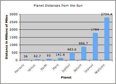 Bar Graph For Planets Distance From The Sun  Google Search