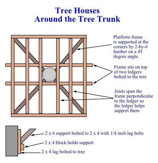 DIY Treehouse How to Build a Treehouse 31 Tree House Plans