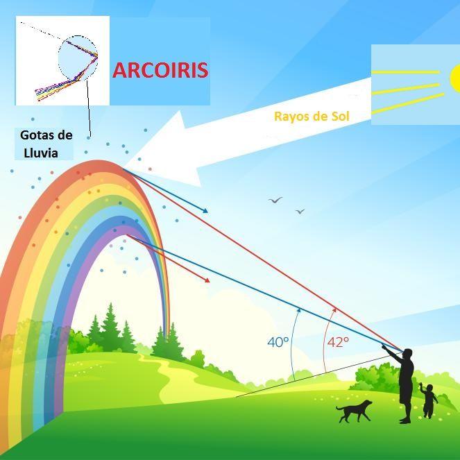 Como Se Forman Los Arcoiris