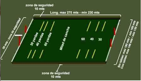 these are the official dimensions of a polo field including safety zones,  which, according to the hurlingham polo association rules, are here  depicted as
