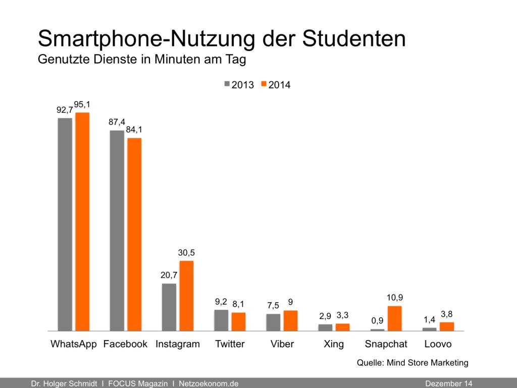 Smartphone-Nutzung der Studenten - Dienste