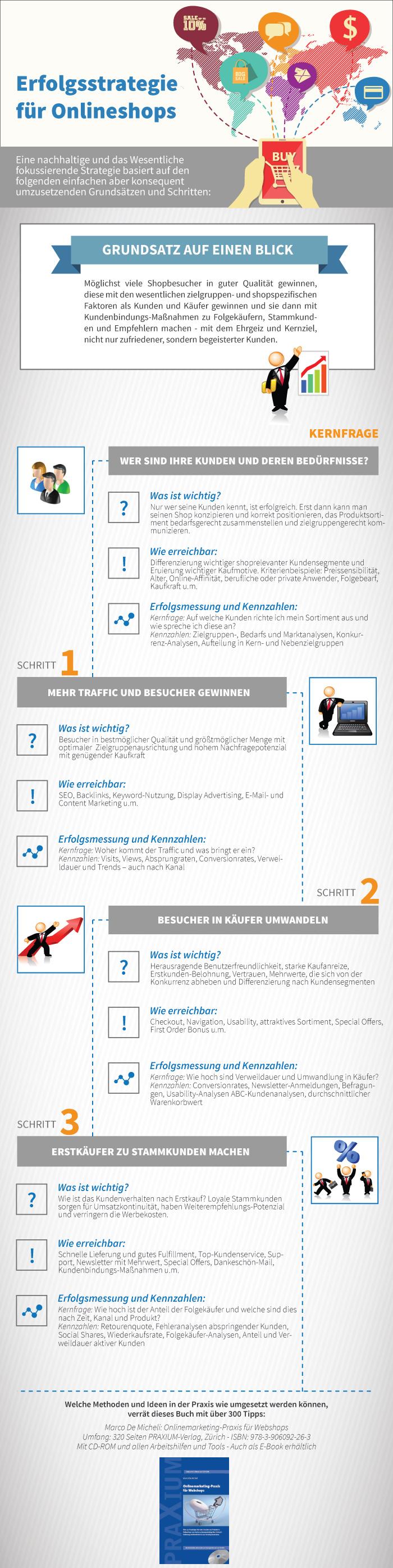 Infografik mit den wesentlichen Elementen für eine erfolgreiche Strategie für mehr Kunden und Käufer.