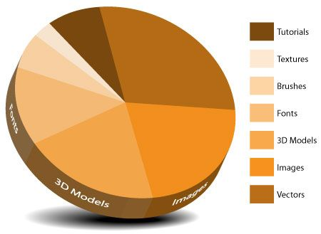Creative Graphs Vector Tutorial Creating A Pie Chart In Ilrator