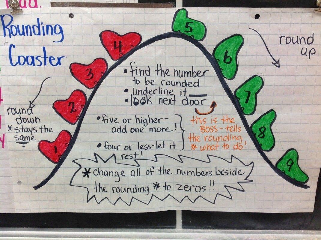 Pin By Tj Homeschooling On Math