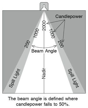 Box Beam Stud  Terminologies    Beams