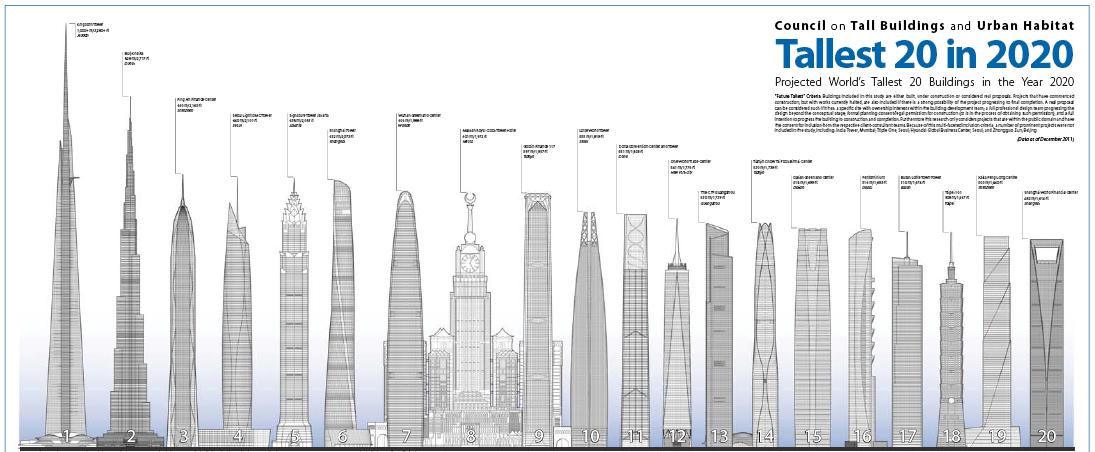 Future Tallest Building In The World Under Construction los 20 rascacielos más altos de aquí al 2020 | blanco y negro