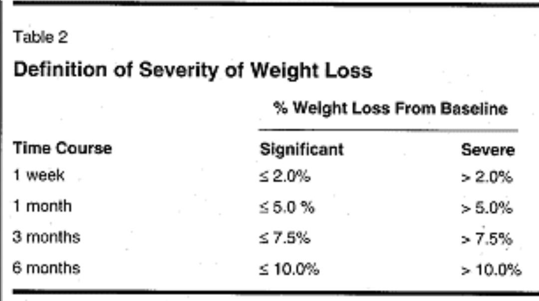 definition of severity weight loss a t harrison clinically