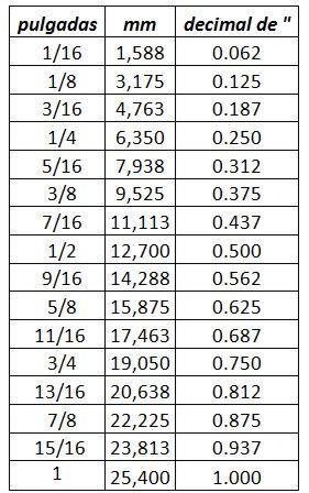 Tabla De Medidas De Pulgadas Desde 1 16 Hasta 16 16 1 Pulgada Centimetro Tabla De Conversión De Medidas Conversiones De Medidas Pulgadas A Milimetros