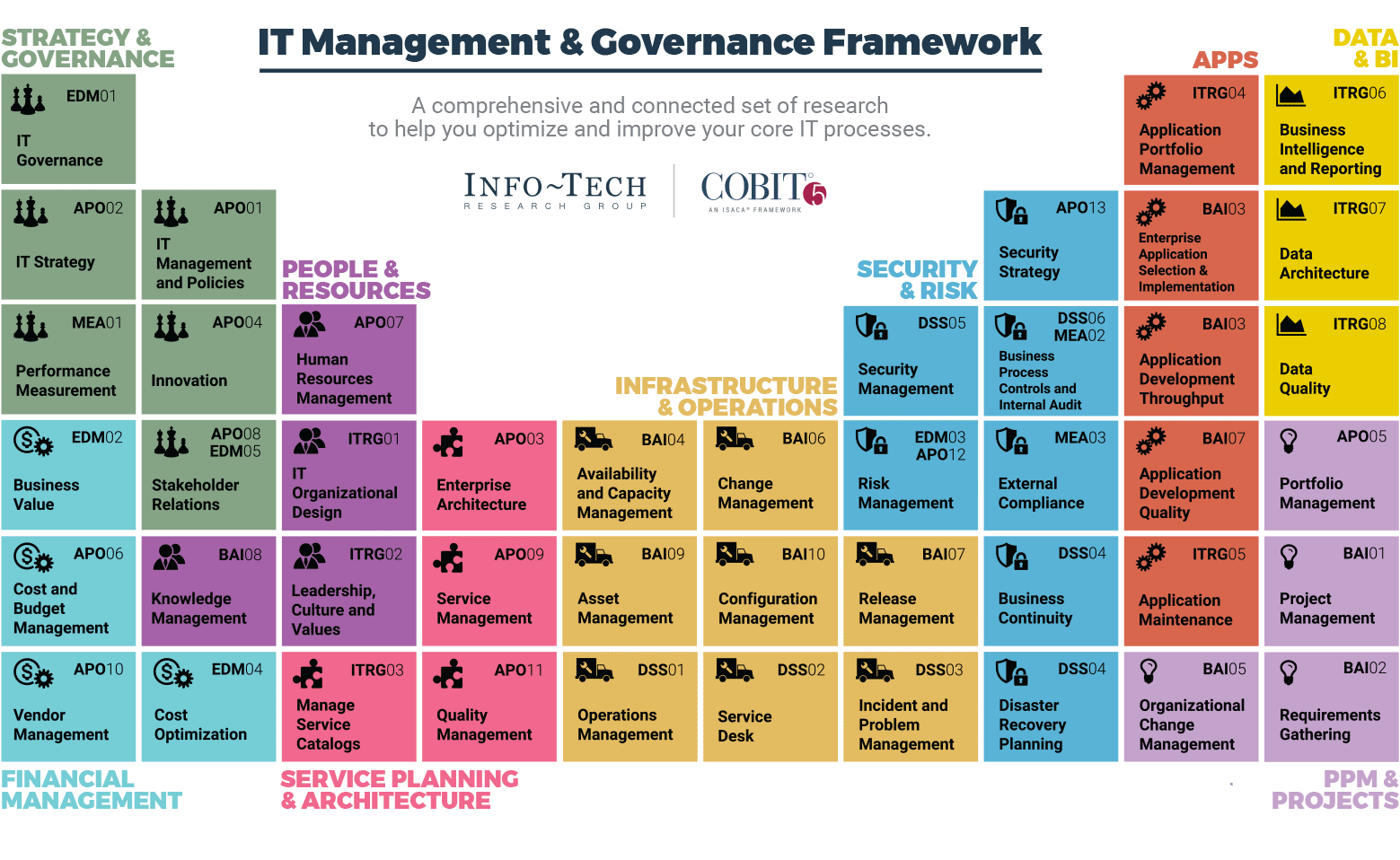 It Management Amp Governance Framework Ba Enterprise
