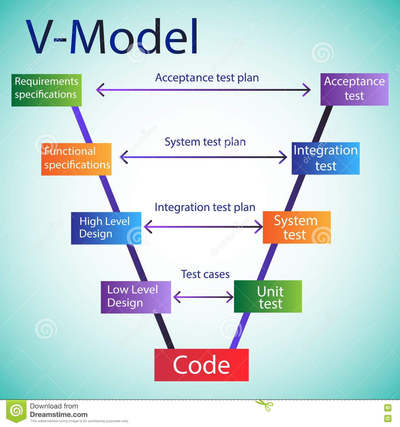 Software Development Life Cycle V Model Download From Over 54 Million Hi Software Development Life Cycle Development Life Cycle Software Project Management