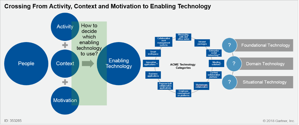 How To Select Collaboration Technology Using Gartner S Acme