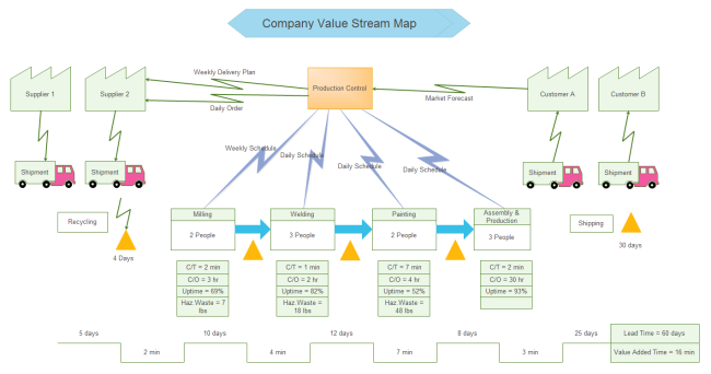 This linux value stream map software offers you a variety of free this linux value stream map software offers you a variety of free symbols templates and toneelgroepblik Image collections