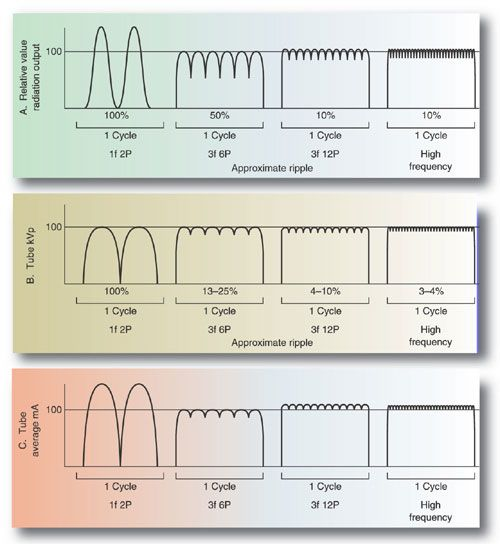 Labeled X Ray Circuit Study Schematics Wiring Diagrams