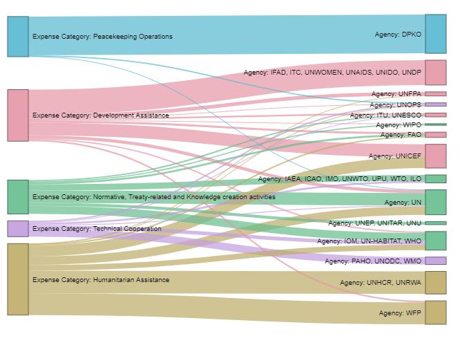 Free Sankey Diagram Maker Create A Sankey Diagram With Displayr For Free Sankey Diagram Diagram Decision Tree