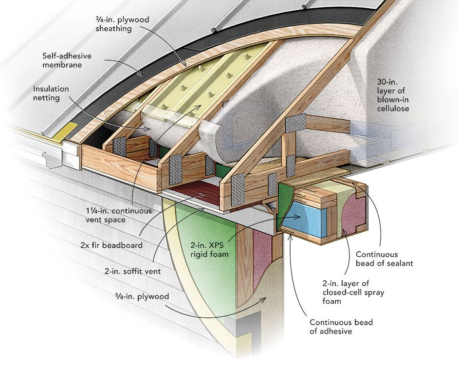 Use A Vented Truss Roof Passive House Sheathing Green Building