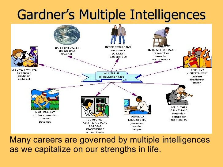 "multiple intelligences howard gardner ""howard gardner (pensilvania, 1943)  frames of mind: the theory of multiple intelligences (2nd ed) howard gardner harpercollins pub."