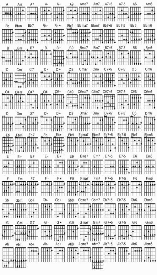 Easy Guitar Chords | World Jewel Forum :: Guitar Tabs ...