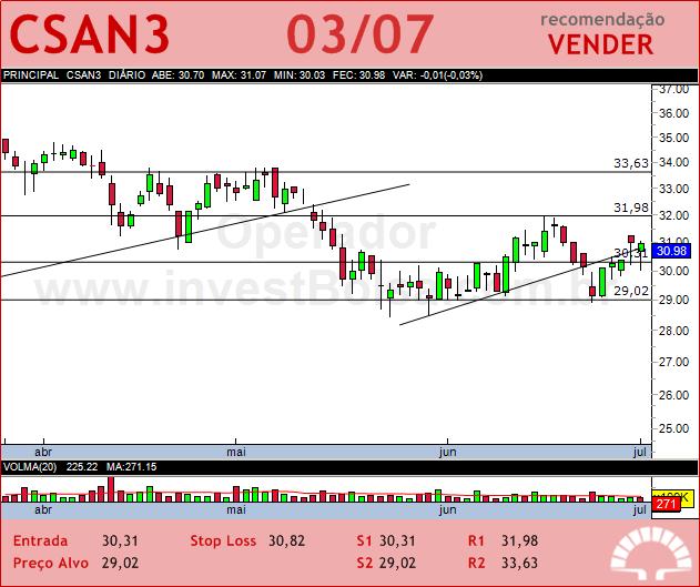 COSAN - CSAN3 - 03/07/2012 #CSAN3 #analises #bovespa