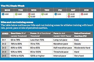 Race Your Fastest 70.3 (On Less Than 12 Hours Per Week)