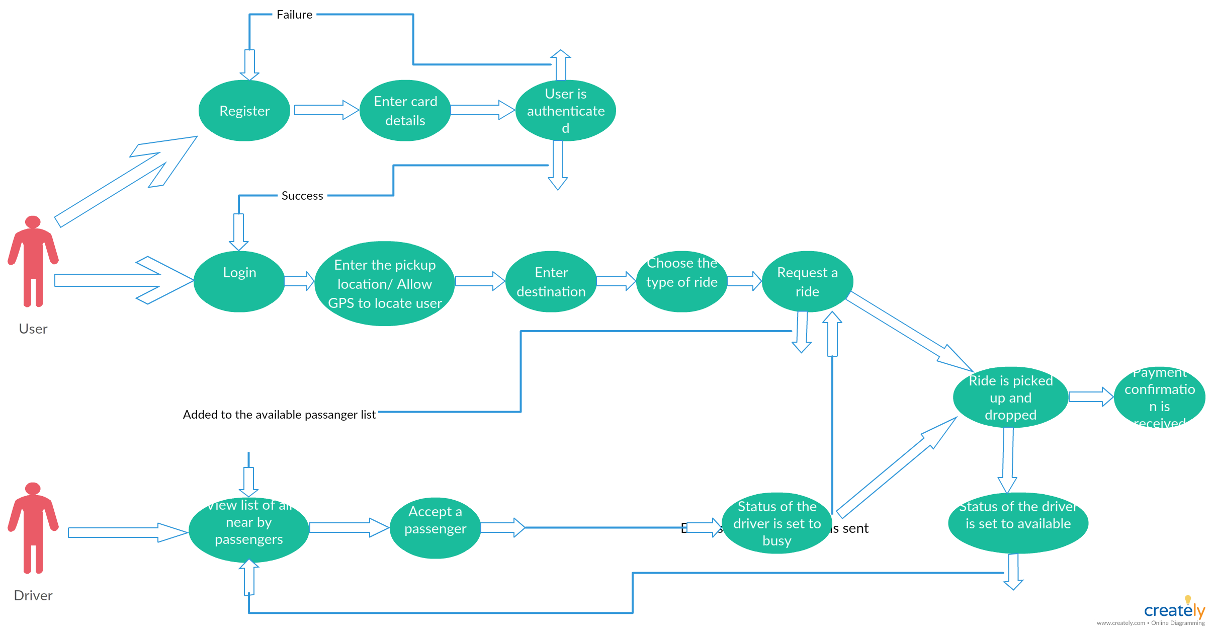 Use case diagram of Uber, the popular mobile app base taxi