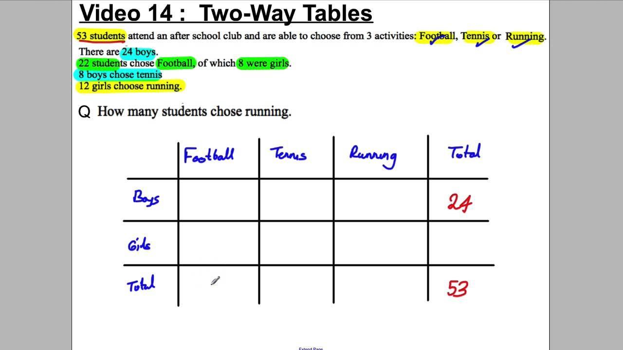 Gcse Revision Video 14 Two Way Tables Gcse Revision Gcse Math Worksheets [ 720 x 1280 Pixel ]
