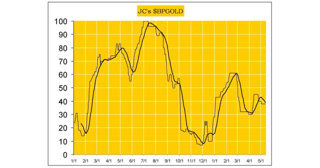 Jack Chan's Weekly Gold and Silver Market Update: A Selloff in Silver