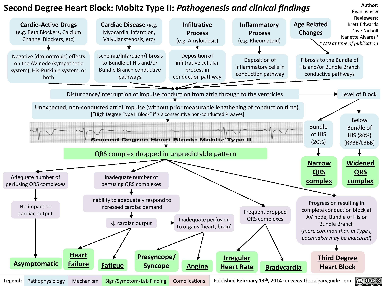 pin by brent klein on ekg/ecg the electric heart nursing modern marketing resume first time teacher examples mep engineer sample