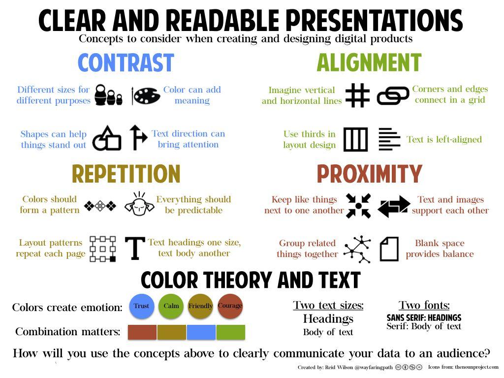 Carp Visual Design Principles For Elementary Students Wayfaring Path Instructional Design Information Literacy Graphic Design Tips