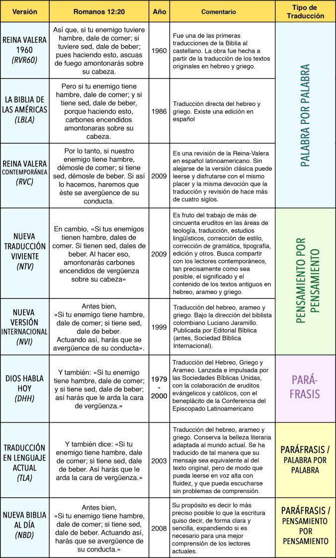 Cómo Escoger Mi Biblia Traducciones De La Biblia Biblia Biblia En Español