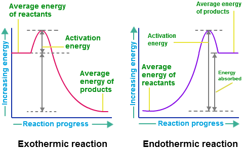 a look at a fluorescence study of the kinetic energy The kinetic energy of a moving  evaluate the benefits and drawbacks of using lower power devices such as compact fluorescent  look in particular at the.