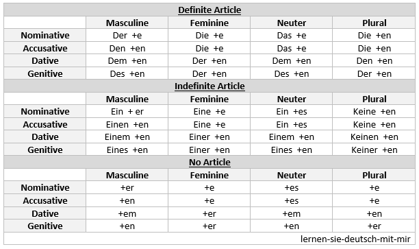 English Present Subjunctive Examples   Subjunctive Mood ...   German Articles Table