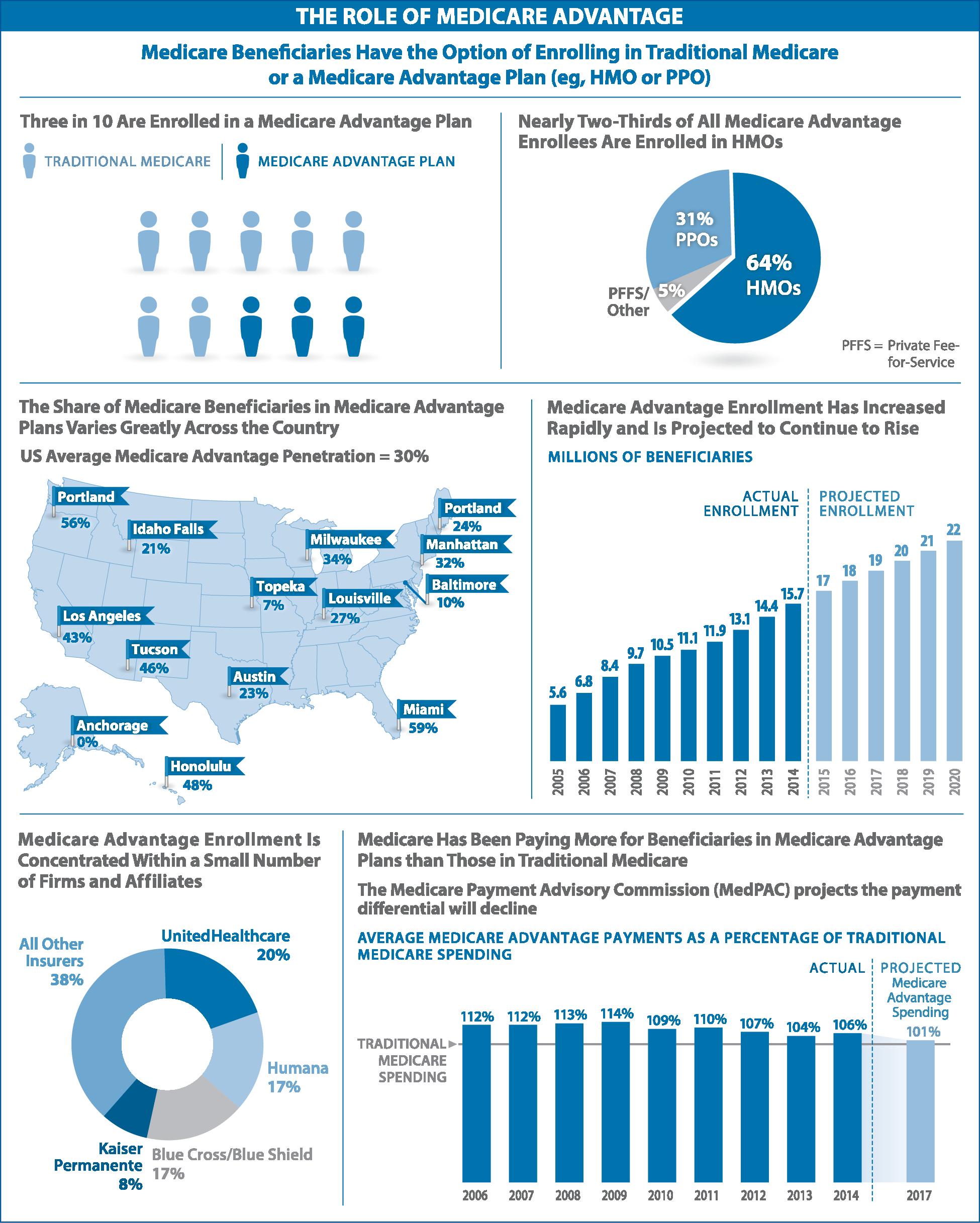 The Role Of Medicare Advantage Medicare Advantage Medicare Health Policy