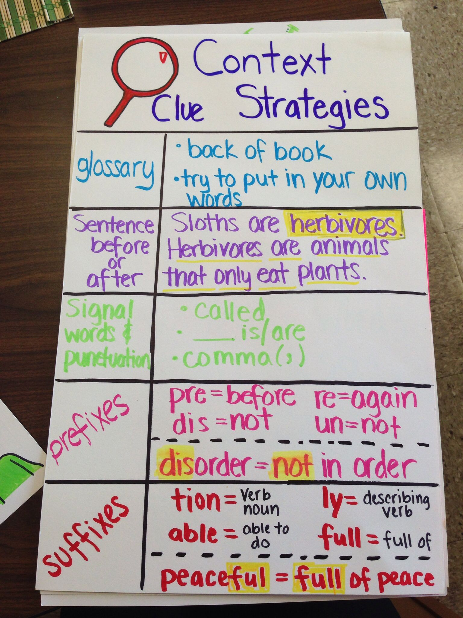 Context Clues Anchor Chart 5th Grade - Year of Clean Water