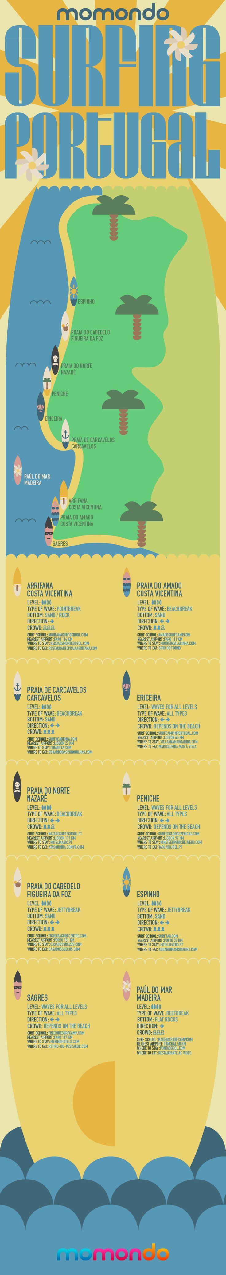 Infografía De Surf En Portugal Surfmocion Surfear Surfistas Surf