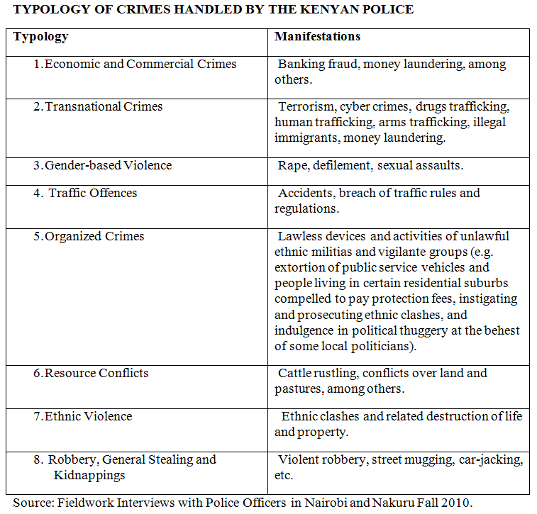 Typology Of Crimes Handled By The Kenyan Police  Police Reform  Typology Of Crimes Handled By The Kenyan Police Community Policing  Terrorism Essay Sample Resume