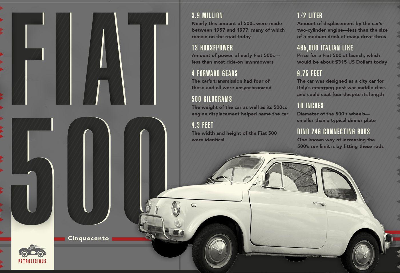 The Fiat 500 Visualized Fiat 500 Fiat Fiat Cinquecento