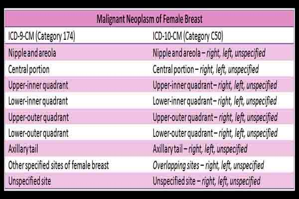 Pin by Mokalo on Women's | Icd 10, 10 codes, Breast cancer