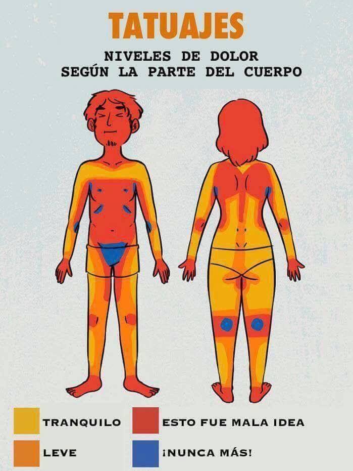 Partes Del Cuerpo Donde Duelen Los Tatuajes Tts Pinterest