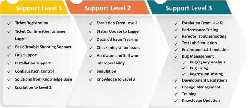 Levels of tech support tech support support group