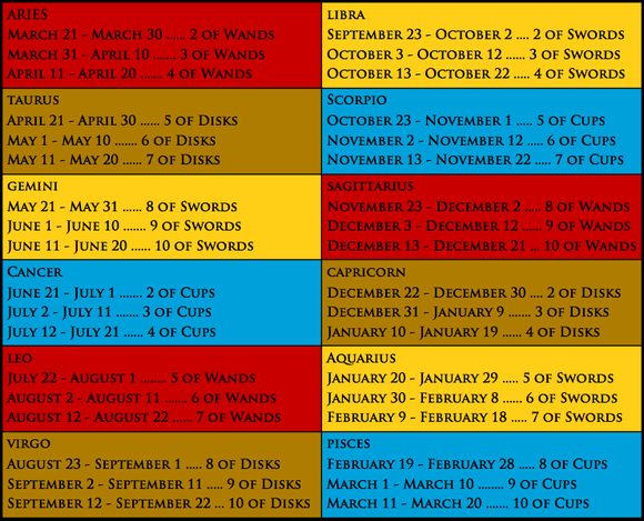 astrology decans dates