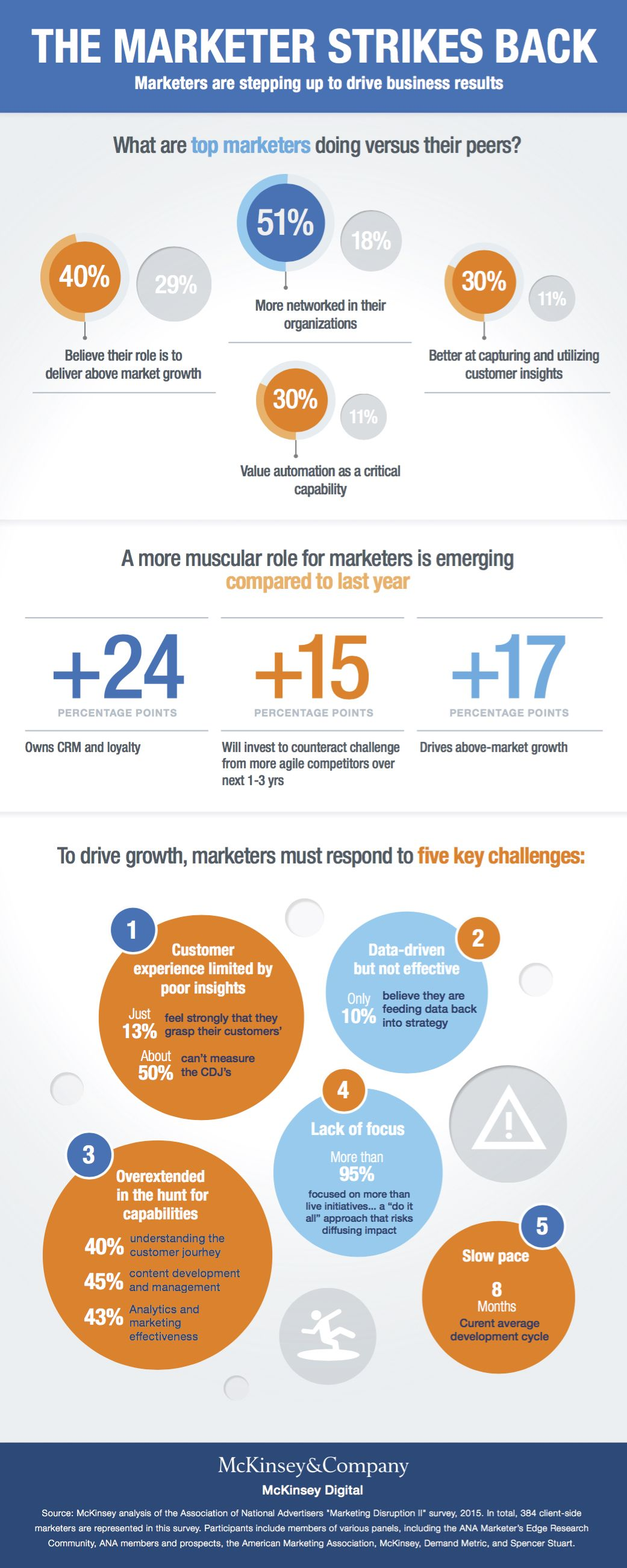 Marketers embrace a more muscular role, says ANA/McKinsey study