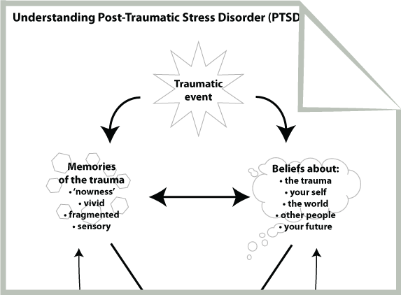 Printables Trauma Focused Cbt Worksheets printables trauma focused cbt worksheets safarmediapps 1000 images about therapy tools on pinterest student centered resources stress