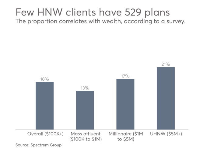 Are Advisers Steering Wealthy Clients Away From 529 Plans How To Plan 529 Plan 529 College Savings Plan